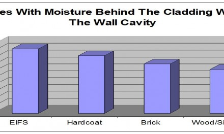 Stucco And Other Cladding Related Moisture Failure Data